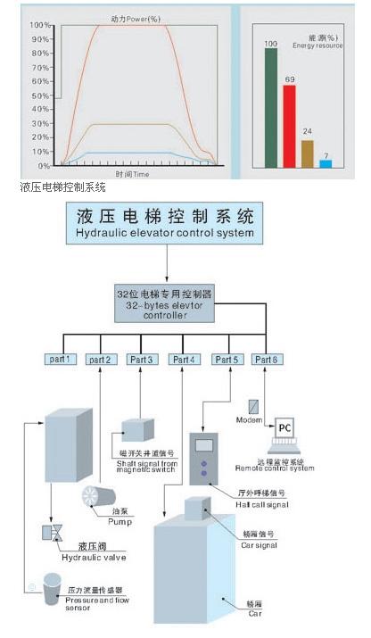 液压电梯主体描述